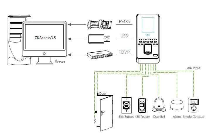 биометрическая система распознавания лица ZKTECO MultiBio800H