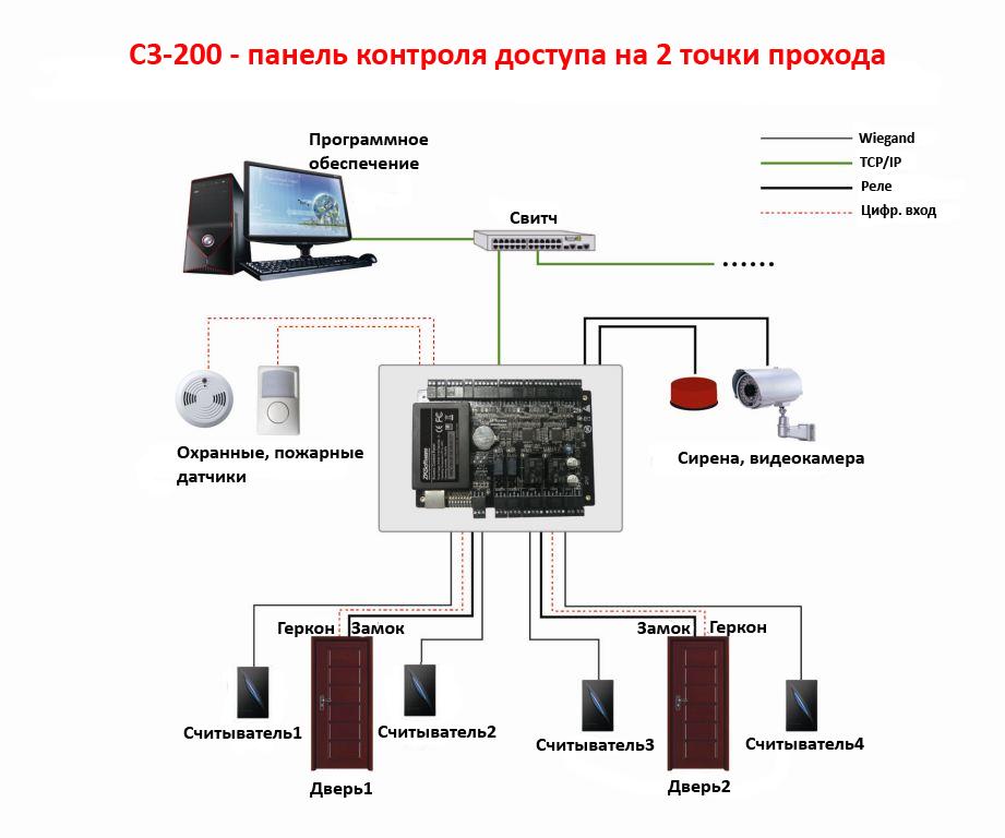 бесконтактной карте С3-200