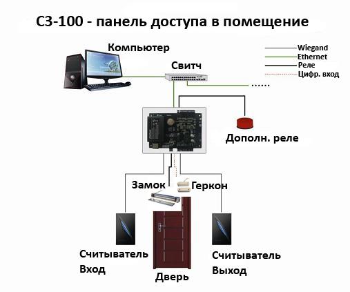 контроль доступа в помещение по бесконтактной карте С3-100