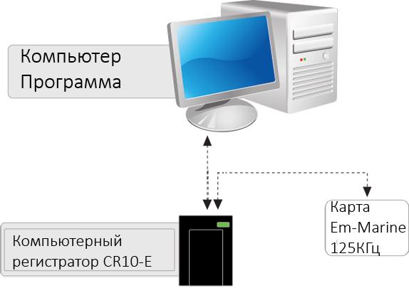 считыватель бесконтактных карт CR10