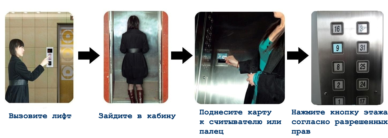 Лифтовая система доступа