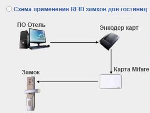 схема применения гостиничных электронных замков